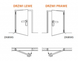 Three ways to recognize the direction of the door?